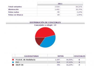 EL BATACAZO DEL PSOE